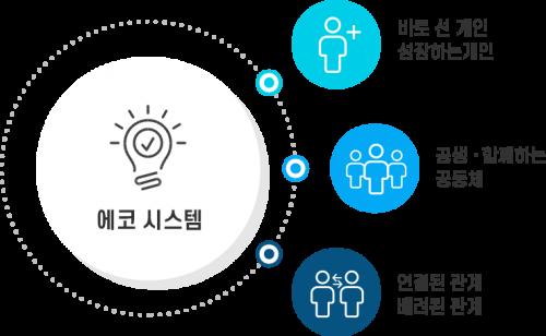 eco_system2